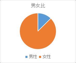 アンケート(性別)小