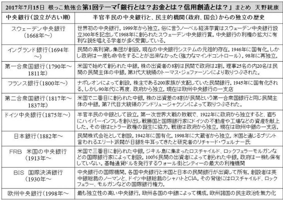 20170720天野作成中央銀行国有化リスト