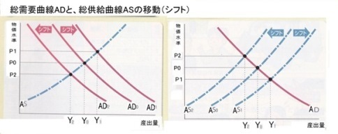 6 AS AD シフト