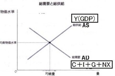 5 AS AD曲線
