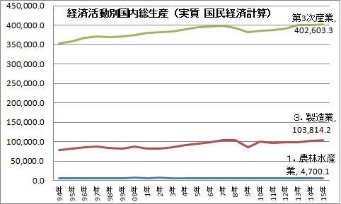 1 産業別GDP生産額