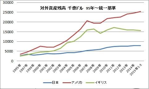 対外資産 負債 日米英