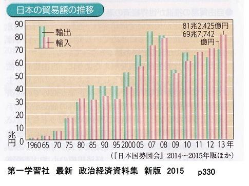 日本輸出入 第一学習社 最新 政治経済資料集 新版 2015 p330