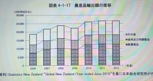 ニュージーランド 農業 2