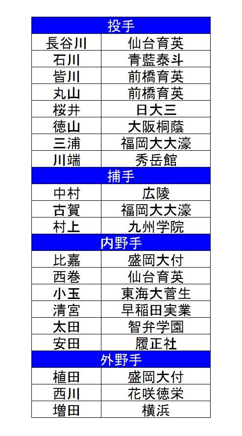 個人的なU18日本代表-2017