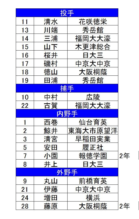 U18日本代表-2017