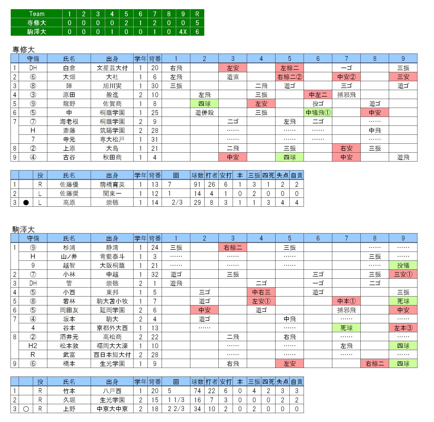 20170830専修大×駒澤大