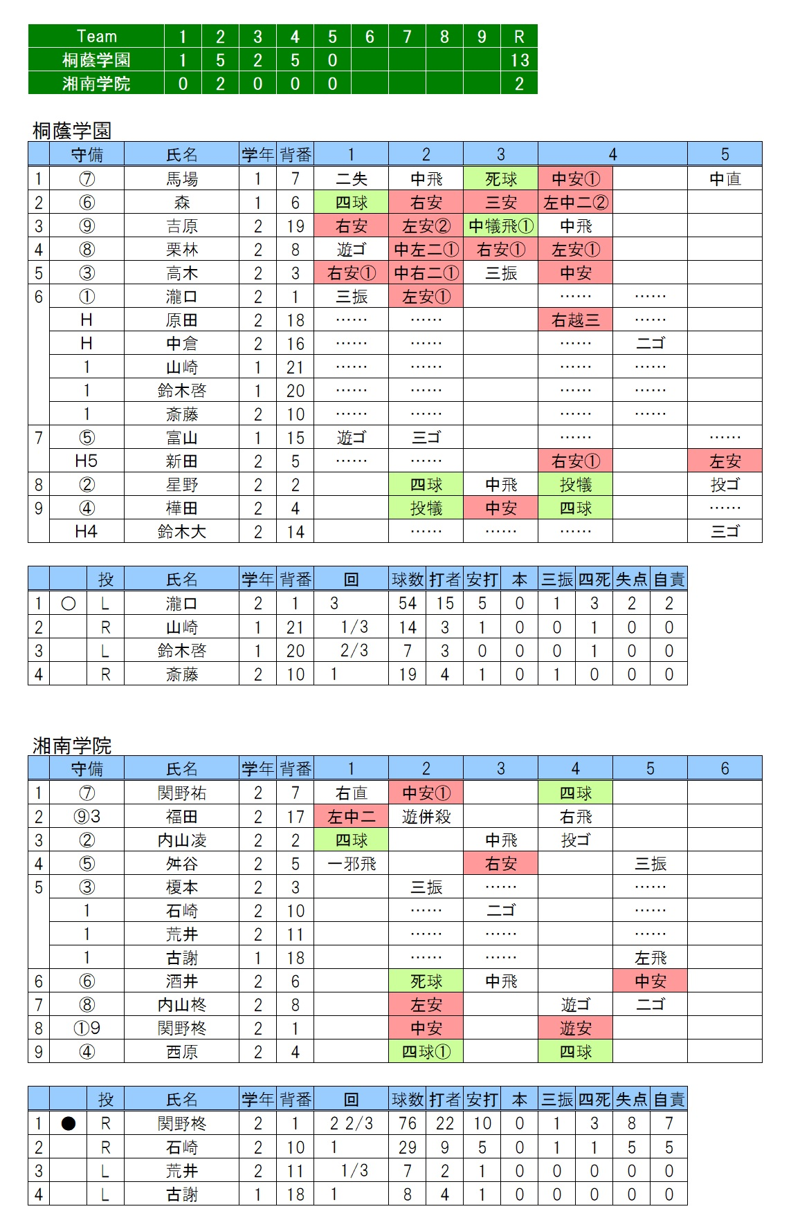 20170903桐蔭学園×湘南学院