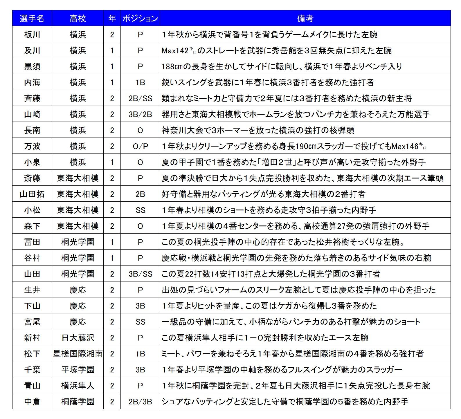 2017秋神奈川注目選手