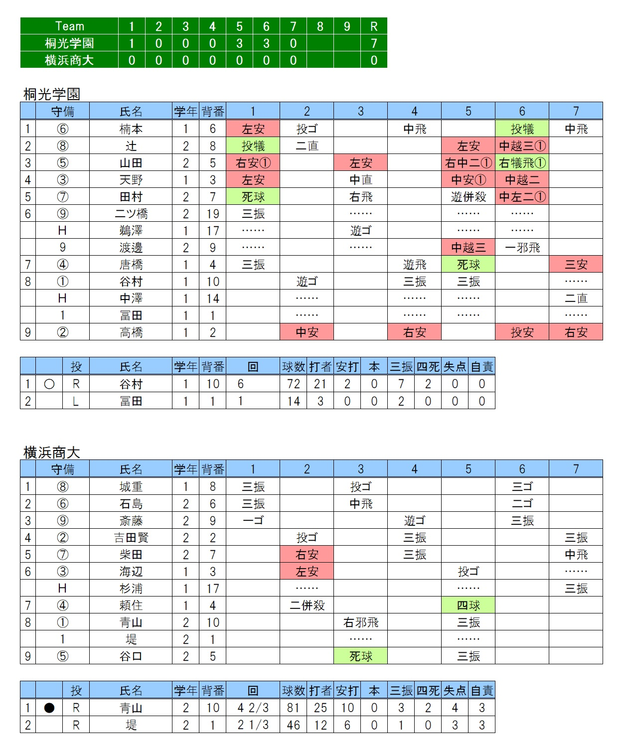 20170910桐光学園×横浜商大