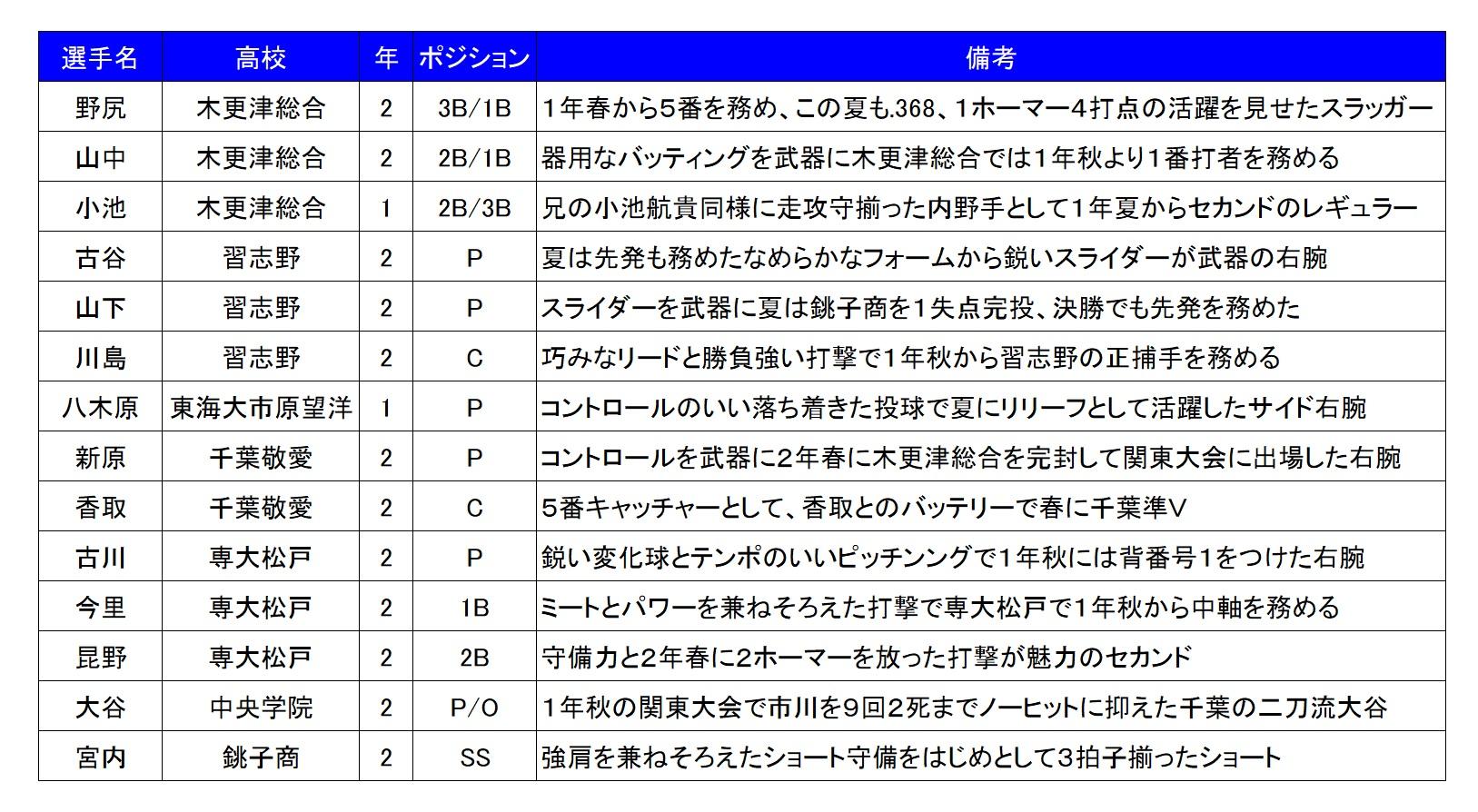 2017秋_千葉注目選手