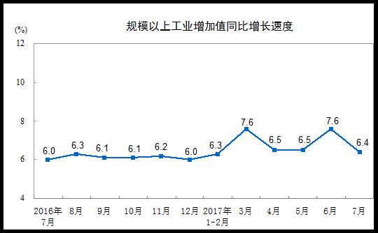 中国工業増加値伸び率201707