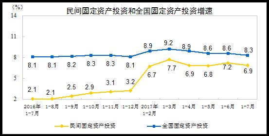 中国全国および民間固定資産投資201707