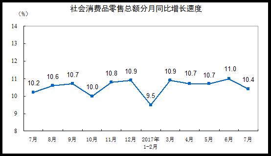 中国消費財小売総額201707
