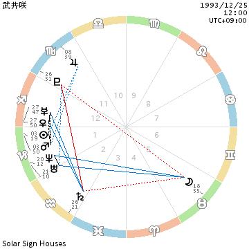 chart_武井咲