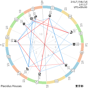 chart_201708151017.png
