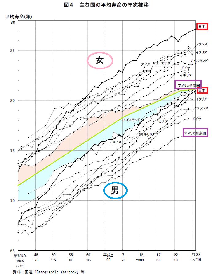 2017平均寿命国際比較