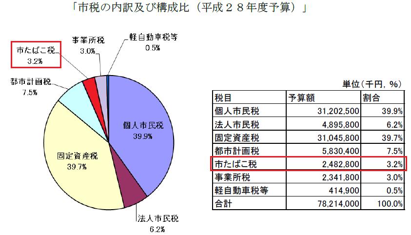 藤沢市税収