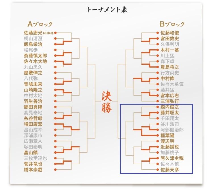 2017NHK将棋トーナメント表