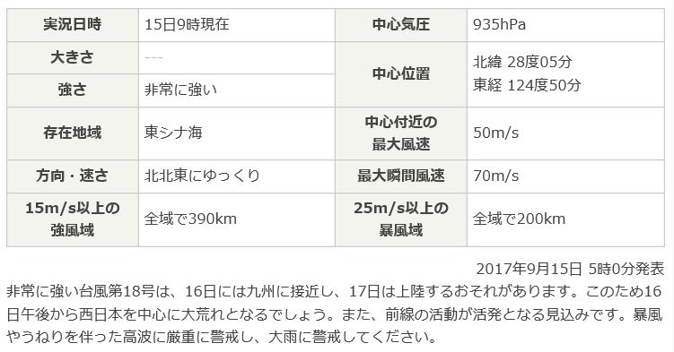 201709台風18号予報