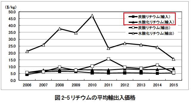 リチウム輸出入価格