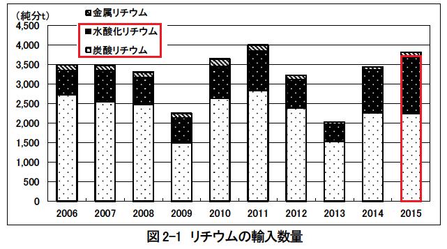 リチウム輸入数量