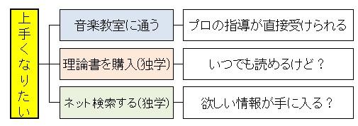 理論を学ぶ(方法