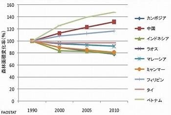 森林面積変化率