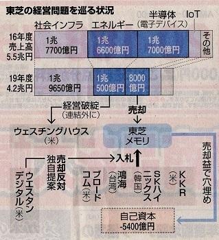 17.5.27朝日・危機の東芝、課題はどこに - コピー