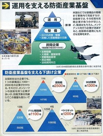 運用を支える防衛産業基盤