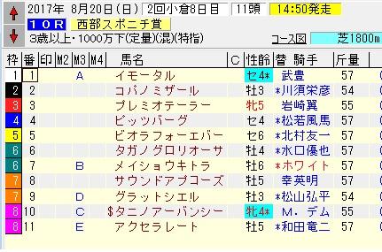 17西部スポニチ賞