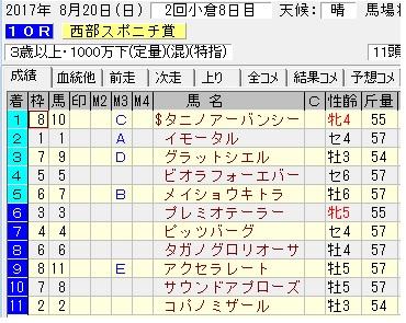 17西部スポニチ賞結果