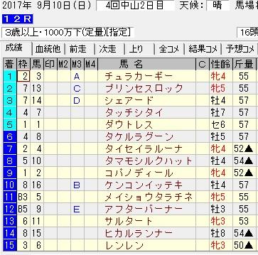 170910中山12R結果