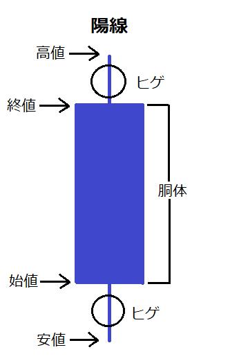 ローソク足チャート2