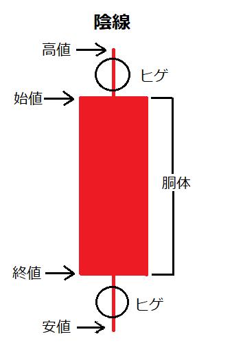 ローソク足チャート3