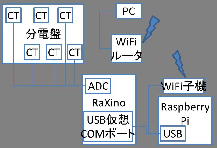 RaXino+Raspi