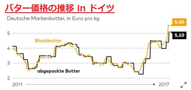 バターの値段