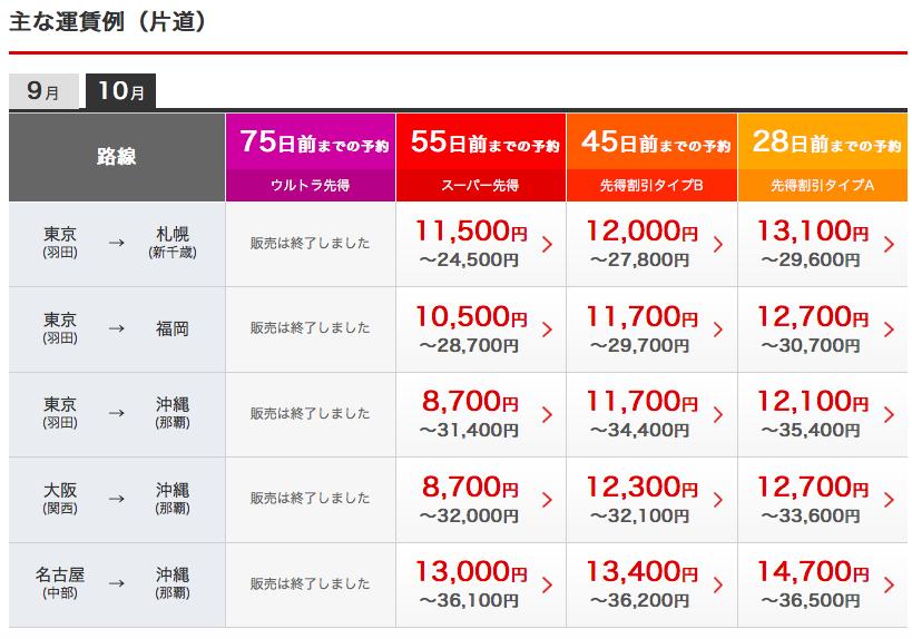 JAL運賃平成29年8月20日