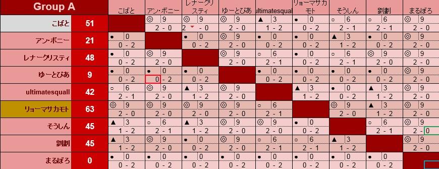 沈黙の決闘2017 Aリーグ対戦表
