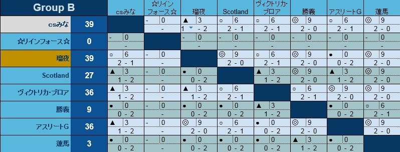 沈黙の決闘2017 Bリーグ対戦表