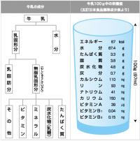 牛乳成分表