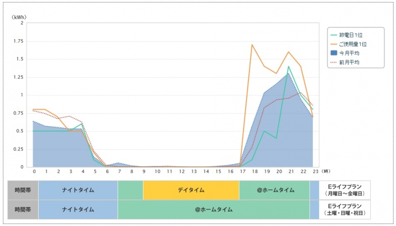 電気使用グラフ