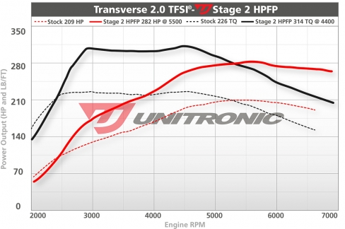 Unitronic-Stage2HPFP-20TFSI.jpg