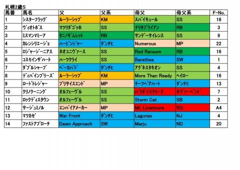 20170902札幌2歳S