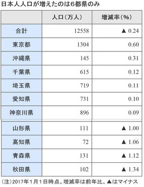 都道府県別人口増減率2017