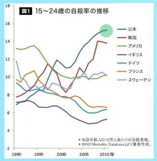 若者自殺率の国際比較