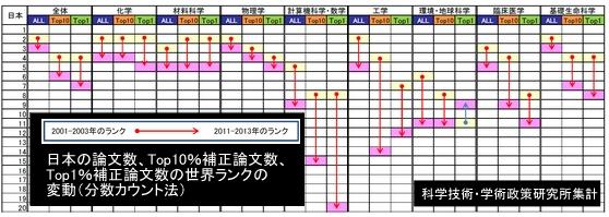 日本の論文数の実態