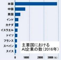 主要国におけるAI企業の数