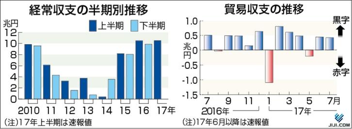 経常収支と貿易収支の推移