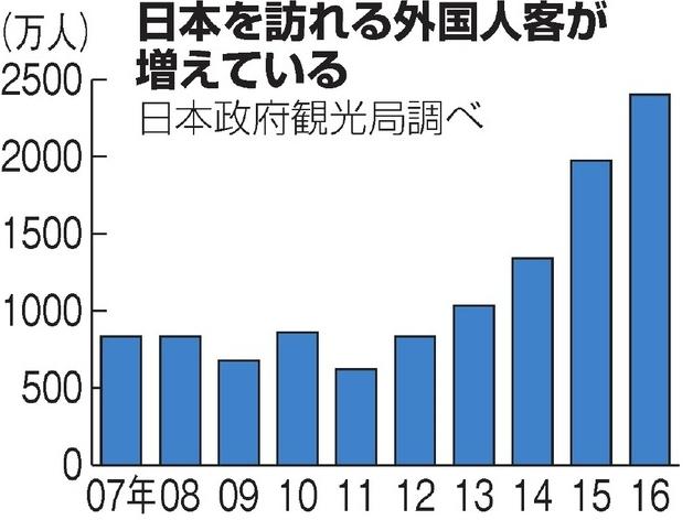 訪日外国人観光客の数